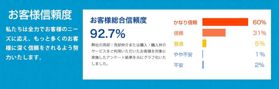 お客様信頼度92.7%